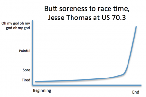 It was graphs like this one that gave Triathlete Magazine a sense of my prizeworthy authorship.